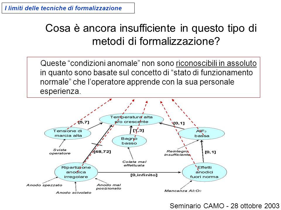 I limiti delle tecniche di formalizzazione Cosa è ancora insufficiente in questo tipo di metodi di formalizzazione.