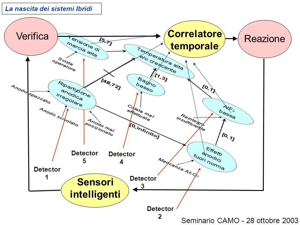 Sensori intelligenti Detector 1 Detector 4 Detector 3 Detector 2 Detector 5 Correlatore temporale ReazioneVerifica La nascita dei sistemi Ibridi Seminario CAMO - 28 ottobre 2003