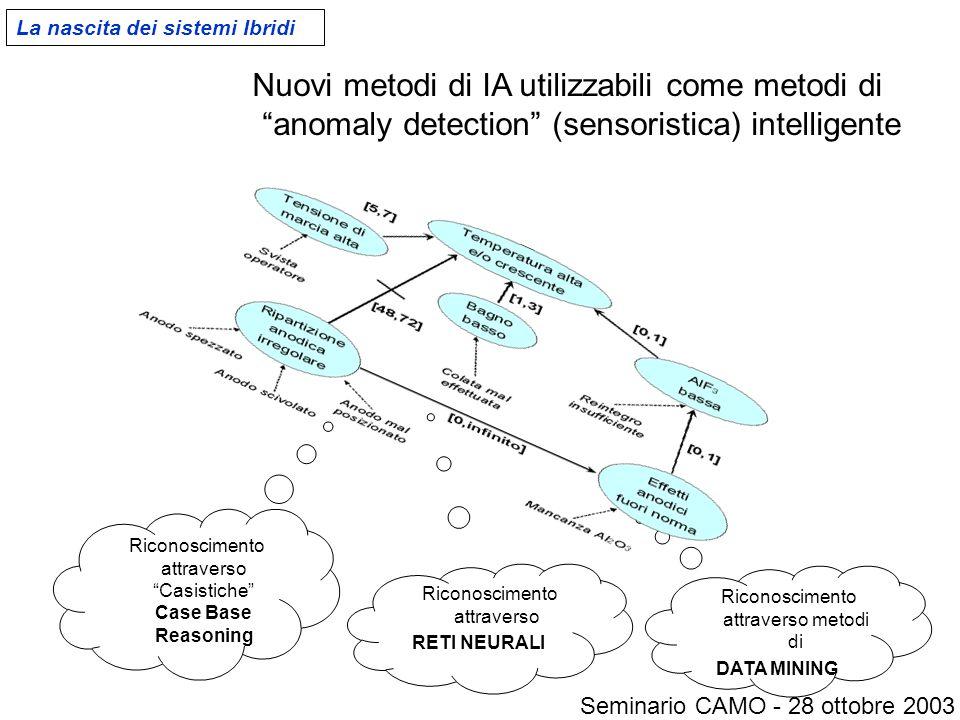 Riconoscimento attraverso metodi di DATA MINING Riconoscimento attraverso RETI NEURALI Nuovi metodi di IA utilizzabili come metodi di anomaly detection (sensoristica) intelligente Riconoscimento attraverso Casistiche Case Base Reasoning La nascita dei sistemi Ibridi Seminario CAMO - 28 ottobre 2003