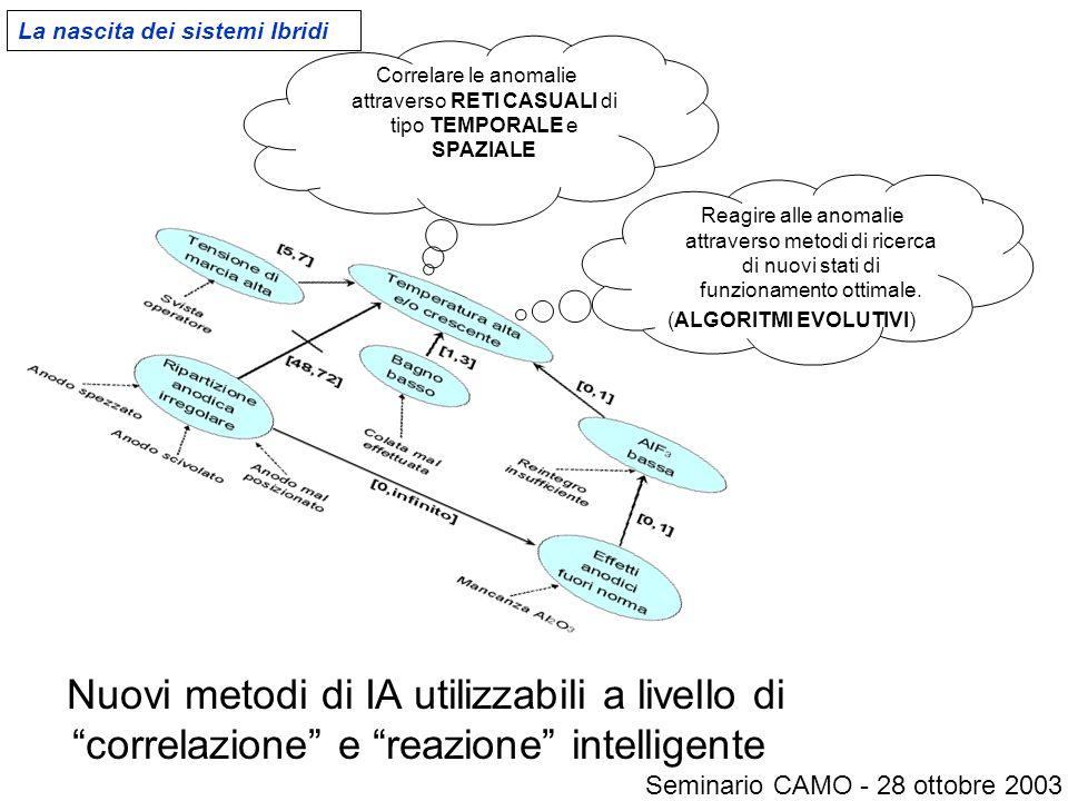 """Nuovi metodi di IA utilizzabili a livello di """"correlazione"""" e """"reazione"""" intelligente Correlare le anomalie attraverso RETI CASUALI di tipo TEMPORALE"""