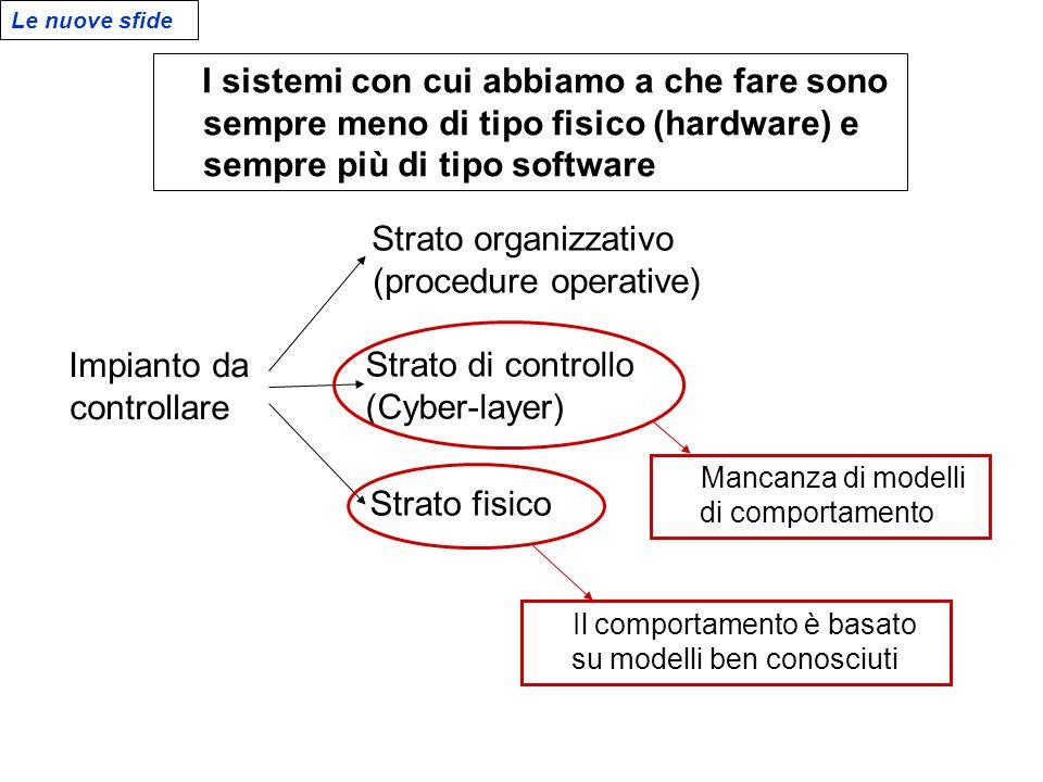 Le nuove sfide Impianto da controllare Strato di controllo (Cyber-layer) Strato organizzativo (procedure operative) Strato fisico Il comportamento è b