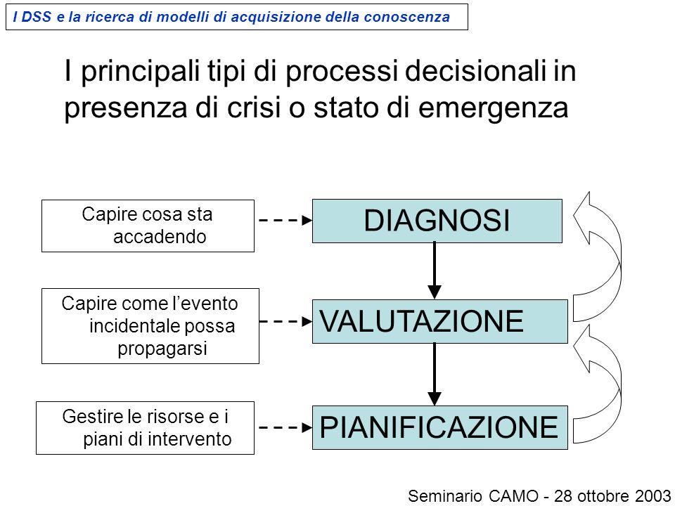 I principali tipi di processi decisionali in presenza di crisi o stato di emergenza DIAGNOSI Capire cosa sta accadendo VALUTAZIONE Capire come l'event