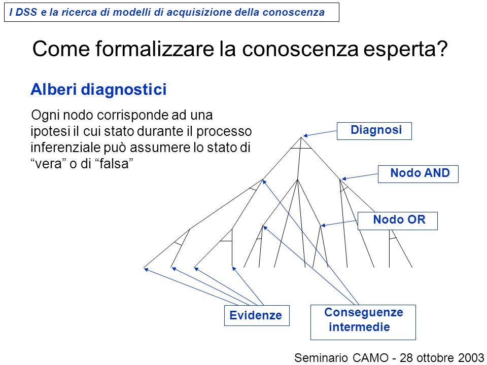 """Alberi diagnostici Ogni nodo corrisponde ad una ipotesi il cui stato durante il processo inferenziale può assumere lo stato di """"vera"""" o di """"falsa"""" Nod"""