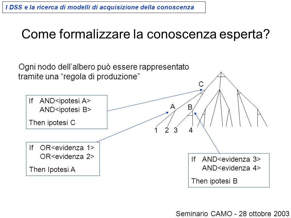 """Come formalizzare la conoscenza esperta? Ogni nodo dell'albero può essere rappresentato tramite una """"regola di produzione"""" A B 1 2 3 4 C If AND AND Th"""