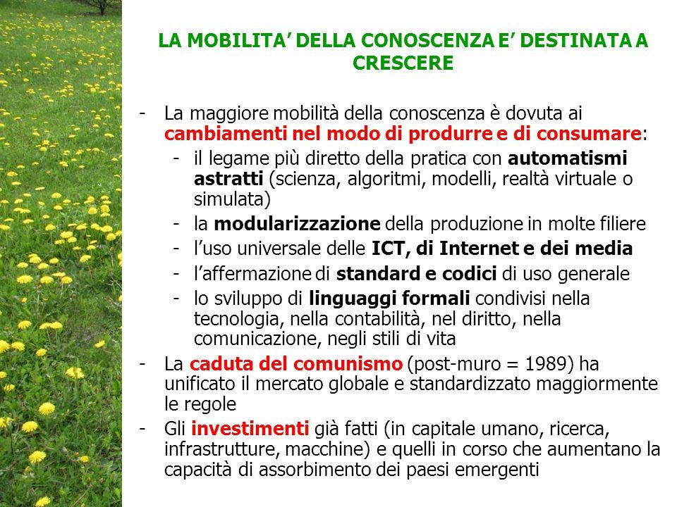 LA MOBILITA' DELLA CONOSCENZA E' DESTINATA A CRESCERE -La maggiore mobilità della conoscenza è dovuta ai cambiamenti nel modo di produrre e di consumare: -il legame più diretto della pratica con automatismi astratti (scienza, algoritmi, modelli, realtà virtuale o simulata) -la modularizzazione della produzione in molte filiere -l'uso universale delle ICT, di Internet e dei media -l'affermazione di standard e codici di uso generale -lo sviluppo di linguaggi formali condivisi nella tecnologia, nella contabilità, nel diritto, nella comunicazione, negli stili di vita -La caduta del comunismo (post-muro = 1989) ha unificato il mercato globale e standardizzato maggiormente le regole -Gli investimenti già fatti (in capitale umano, ricerca, infrastrutture, macchine) e quelli in corso che aumentano la capacità di assorbimento dei paesi emergenti