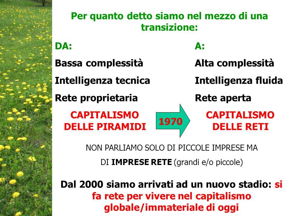 DA: Bassa complessità Intelligenza tecnica Rete proprietaria CAPITALISMO DELLE PIRAMIDI Per quanto detto siamo nel mezzo di una transizione: A: Alta complessità Intelligenza fluida Rete aperta CAPITALISMO DELLE RETI NON PARLIAMO SOLO DI PICCOLE IMPRESE MA DI IMPRESE RETE (grandi e/o piccole) Dal 2000 siamo arrivati ad un nuovo stadio: si fa rete per vivere nel capitalismo globale/immateriale di oggi 1970