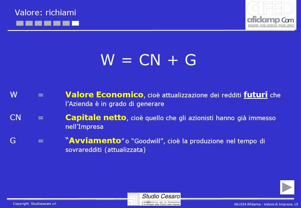 061024 Afidamp - Valore di Impresa. 15 Copyright Studiocesaro srl Valore: richiami W = CN + G W= Valore Economico, cioè attualizzazione dei redditi fu