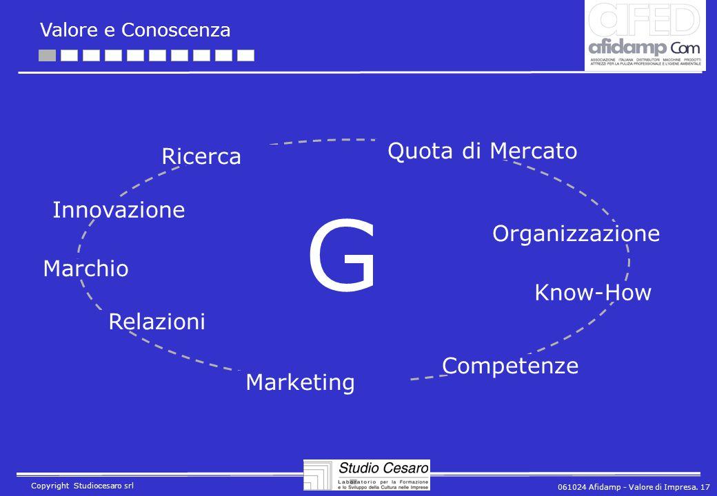 061024 Afidamp - Valore di Impresa. 17 Copyright Studiocesaro srl Ricerca Innovazione Marketing Organizzazione Relazioni Quota di Mercato Competenze K
