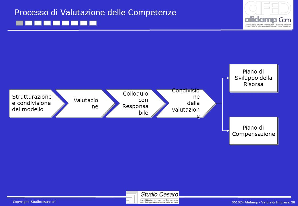 061024 Afidamp - Valore di Impresa. 38 Copyright Studiocesaro srl Processo di Valutazione delle Competenze Strutturazione e condivisione del modello V