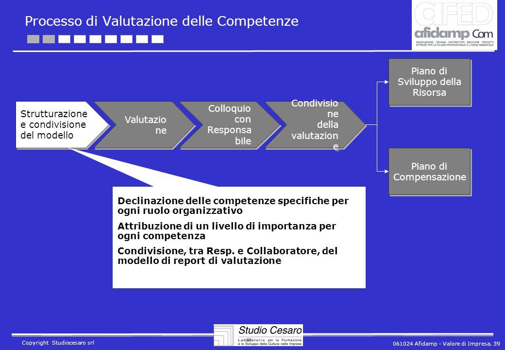 061024 Afidamp - Valore di Impresa. 39 Copyright Studiocesaro srl Processo di Valutazione delle Competenze Strutturazione e condivisione del modello V