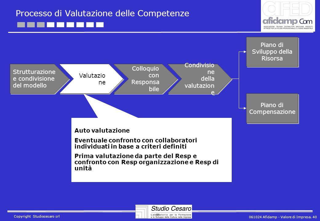 061024 Afidamp - Valore di Impresa. 40 Copyright Studiocesaro srl Processo di Valutazione delle Competenze Strutturazione e condivisione del modello V
