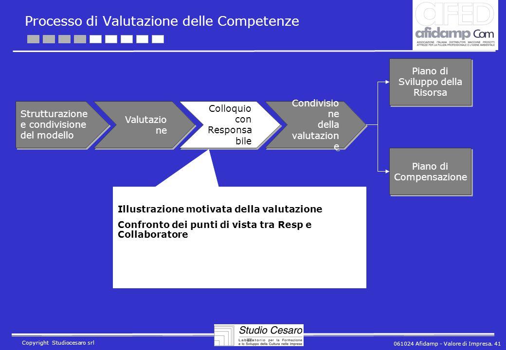 061024 Afidamp - Valore di Impresa. 41 Copyright Studiocesaro srl Processo di Valutazione delle Competenze Strutturazione e condivisione del modello V