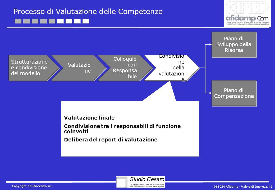 061024 Afidamp - Valore di Impresa. 42 Copyright Studiocesaro srl Processo di Valutazione delle Competenze Strutturazione e condivisione del modello V