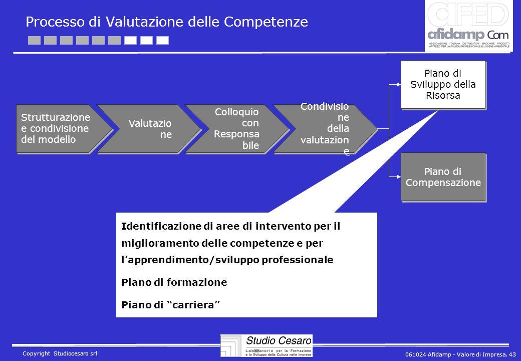 061024 Afidamp - Valore di Impresa. 43 Copyright Studiocesaro srl Processo di Valutazione delle Competenze Strutturazione e condivisione del modello V