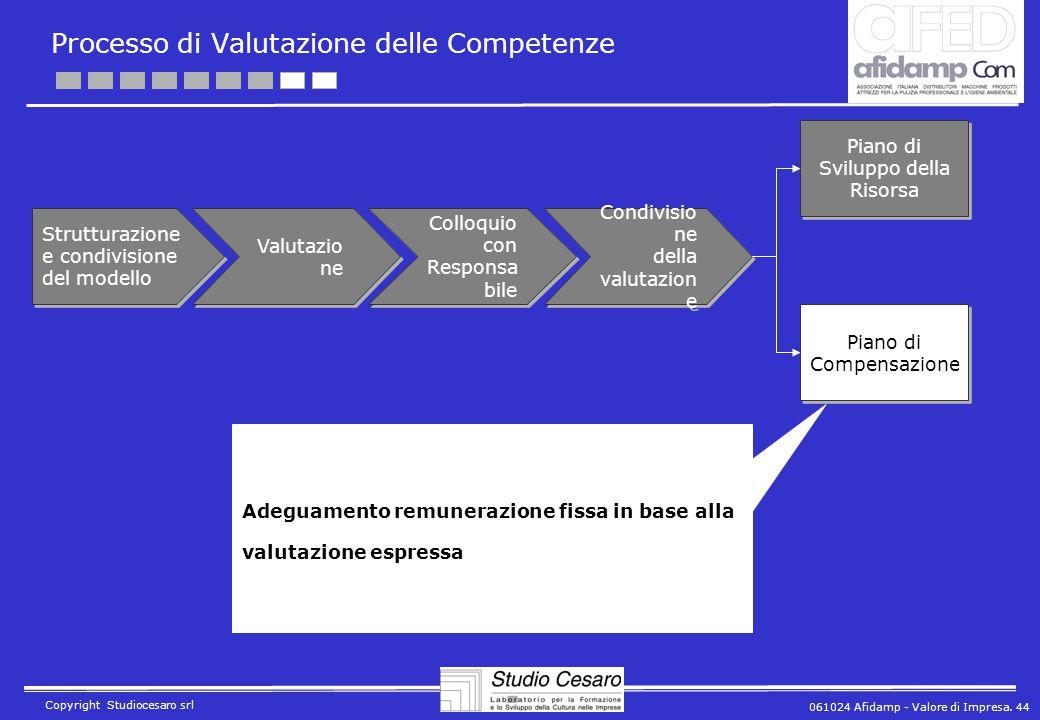 061024 Afidamp - Valore di Impresa. 44 Copyright Studiocesaro srl Processo di Valutazione delle Competenze Strutturazione e condivisione del modello V