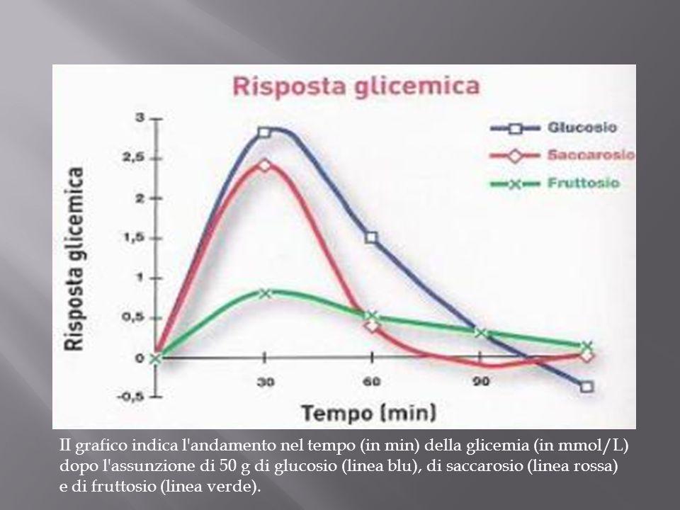 II grafico indica l'andamento nel tempo (in min) della glicemia (in mmol/L) dopo l'assunzione di 50 g di glucosio (linea blu), di saccarosio (linea ro