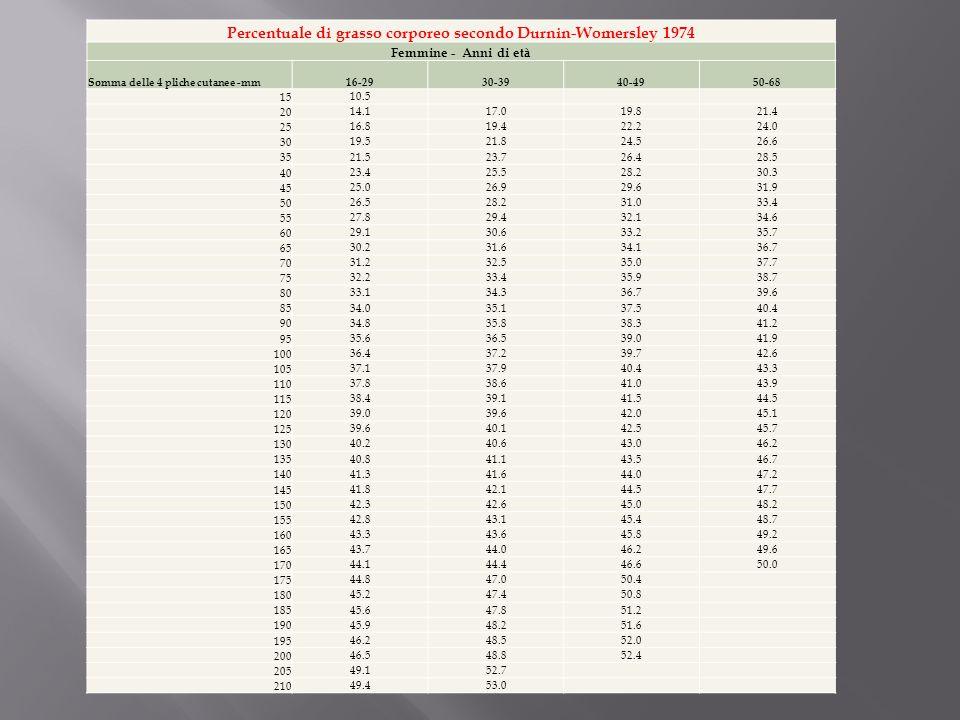 Percentuale di grasso corporeo secondo Durnin-Womersley 1974 Femmine - Anni di età Somma delle 4 pliche cutanee -mm16-2930-3940-4950-68 15 10.5 20 14.