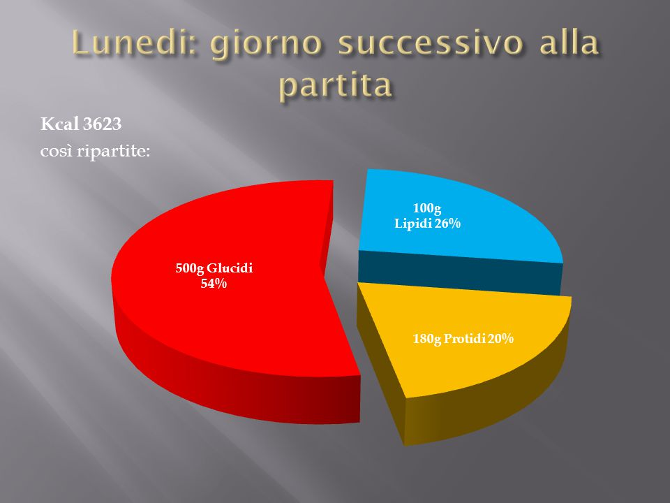 Kcal 3623 così ripartite: