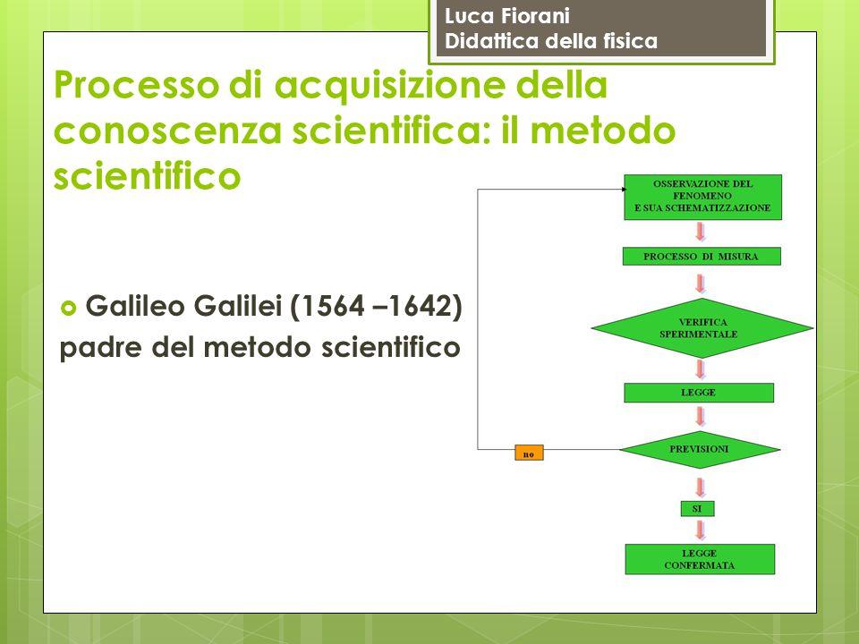 Luca Fiorani Didattica della fisica Processo di acquisizione della conoscenza scientifica: il metodo scientifico  Galileo Galilei (1564 –1642) padre