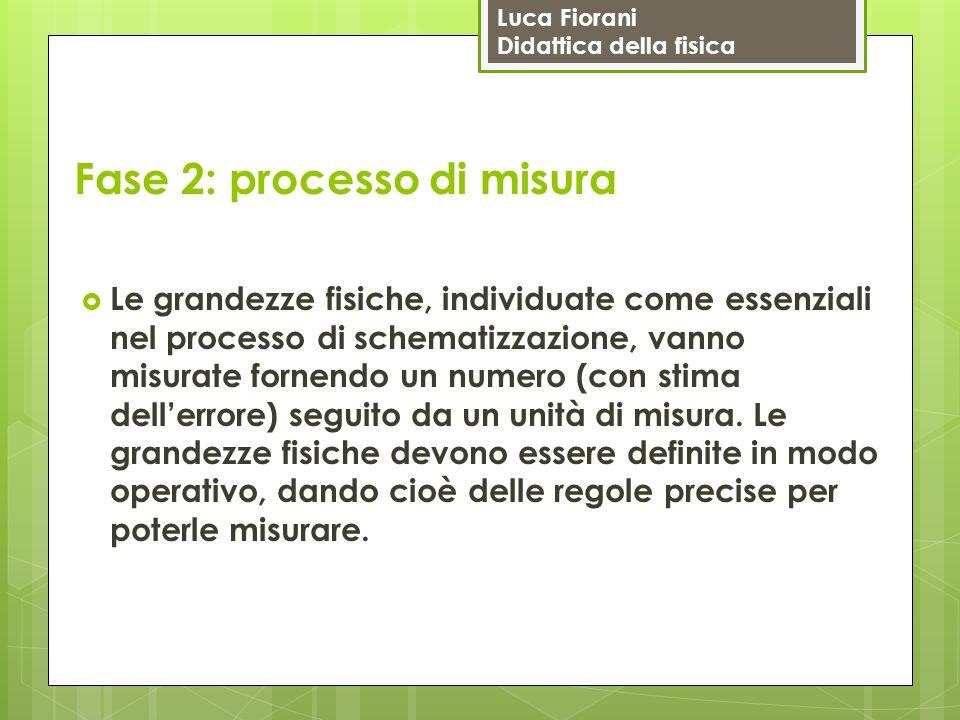Luca Fiorani Didattica della fisica Fase 2: processo di misura  Le grandezze fisiche, individuate come essenziali nel processo di schematizzazione, v