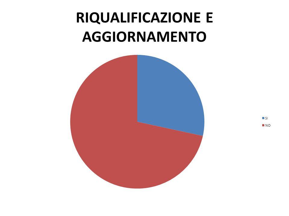 RIQUALIFICAZIONE E AGGIORNAMENTO