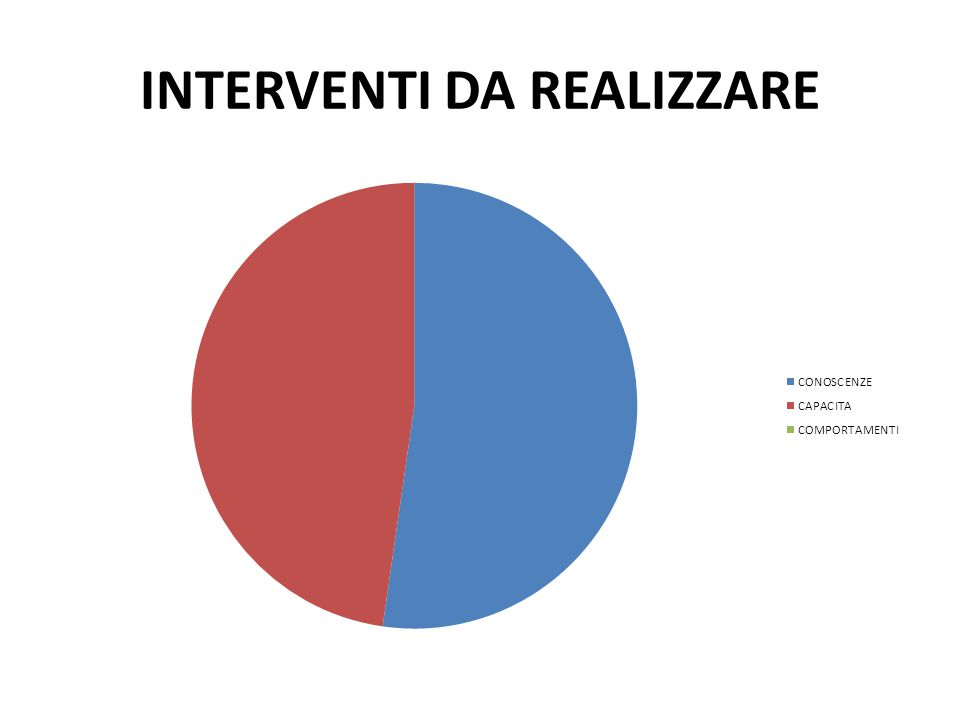 INTERVENTI DA REALIZZARE