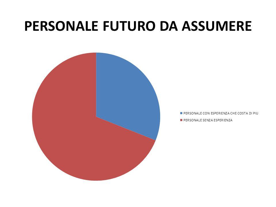 PERSONALE FUTURO DA ASSUMERE