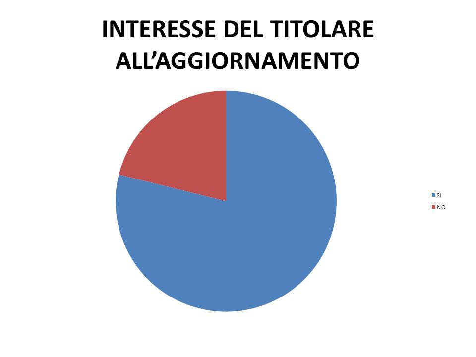 INTERESSE DEL TITOLARE ALL'AGGIORNAMENTO