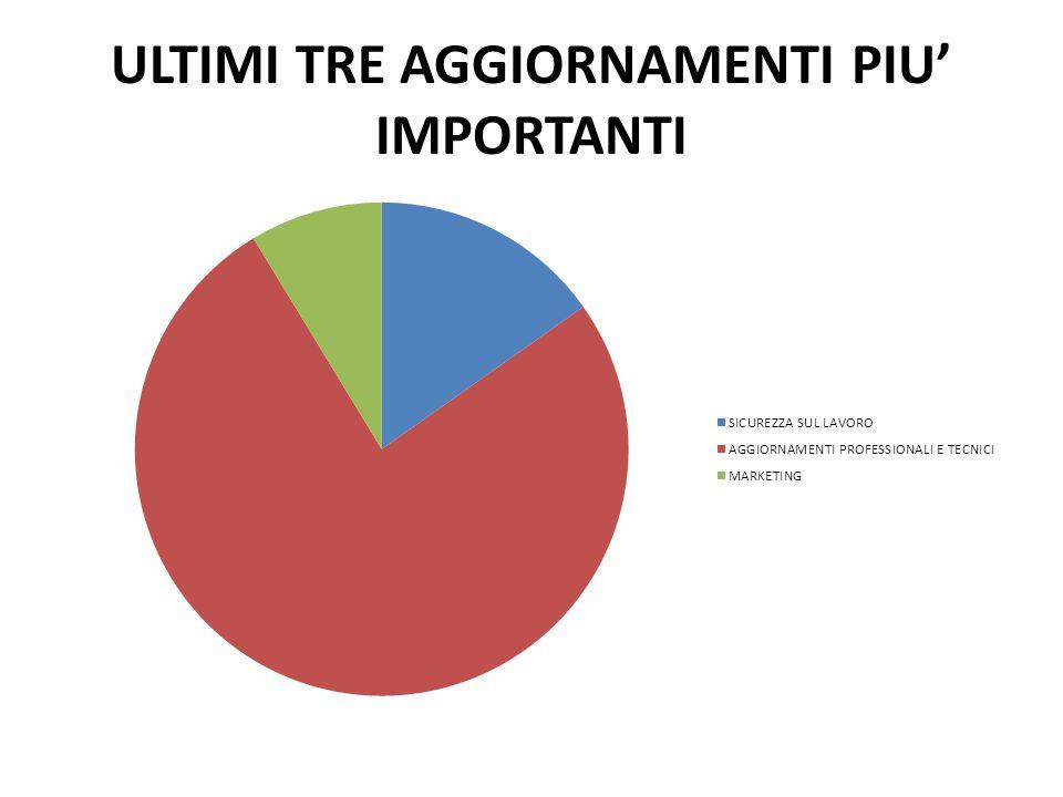 ULTIMI TRE AGGIORNAMENTI PIU' IMPORTANTI