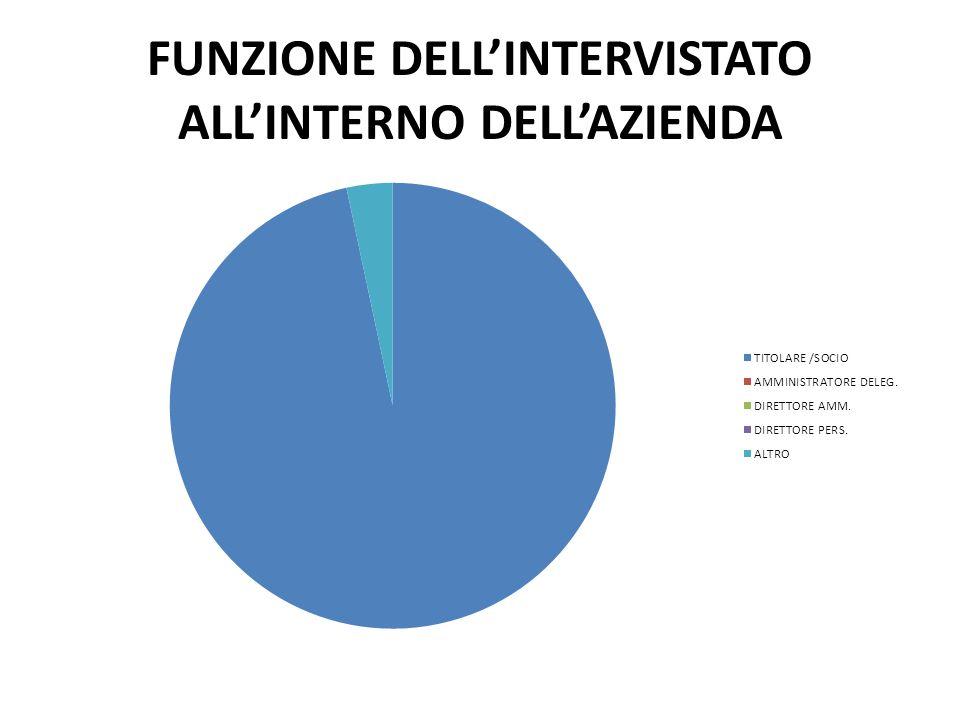 FUNZIONE DELL'INTERVISTATO ALL'INTERNO DELL'AZIENDA