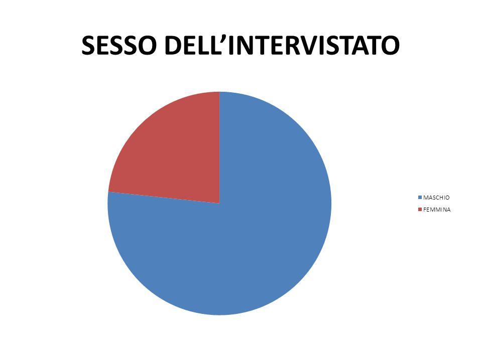SESSO DELL'INTERVISTATO
