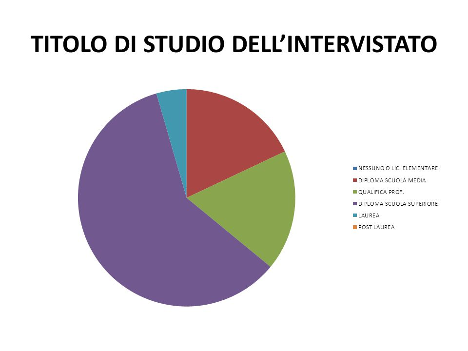 TITOLO DI STUDIO DELL'INTERVISTATO