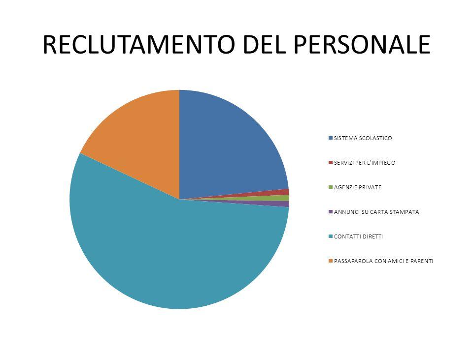 RECLUTAMENTO DEL PERSONALE