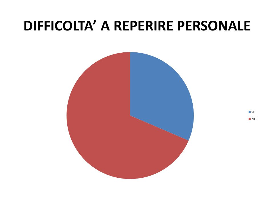 DIFFICOLTA' A REPERIRE PERSONALE