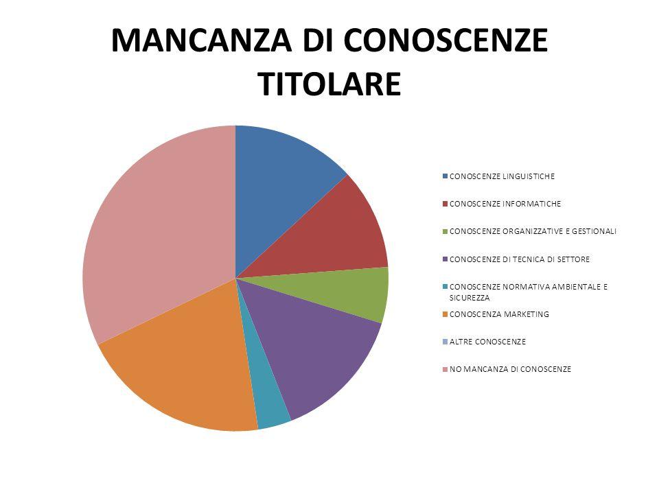 TITOLO DI STUDIO DELL'INTERVISTATO