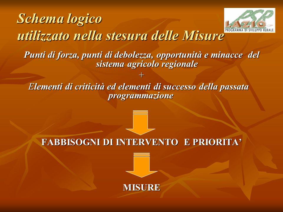 MISURA 111 - AZIONI NEL CAMPO DELLA FORMAZIONE PROFESSIONALE E DELL'INFORMAZIONE Riferimenti normativi Articolo 21, Regolamento CE 1698/05 sul sostegno allo sviluppo rurale da parte del FEASR.