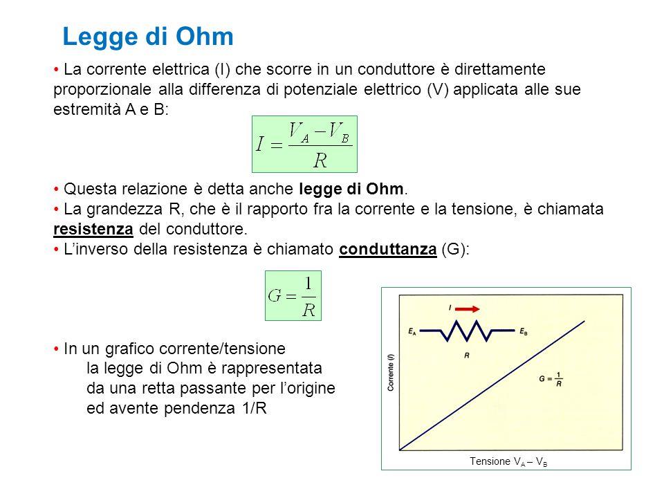 Legge di Ohm La corrente elettrica (I) che scorre in un conduttore è direttamente proporzionale alla differenza di potenziale elettrico (V) applicata
