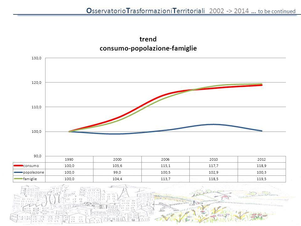 O sservatorio T rasformazioni T erritoriali 2002 -> 2014 … to be continued