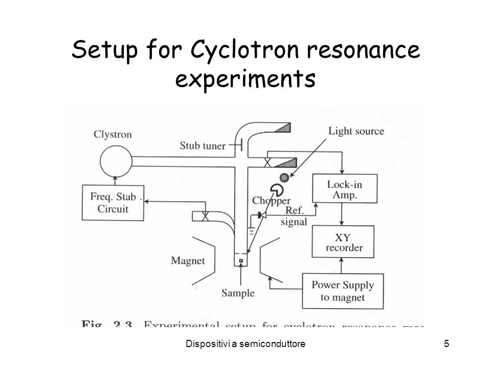 Dispositivi a semiconduttore5 Setup for Cyclotron resonance experiments