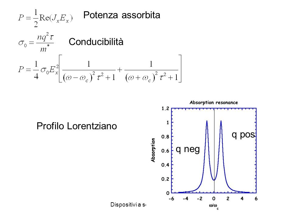 8 Potenza assorbita Conducibilità Profilo Lorentziano q pos q neg