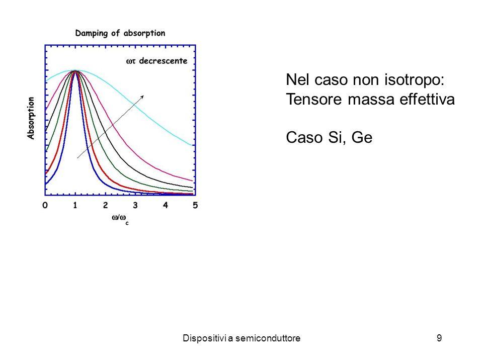 Dispositivi a semiconduttore10  '=  +i/  in condizioni di risonanza:  c =  '=  Massa di ciclotrone