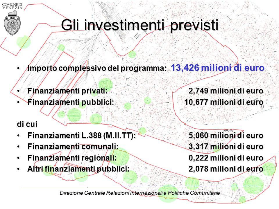Direzione Centrale Relazioni Internazionali e Politiche Comunitarie Gli investimenti previsti Importo complessivo del programma: 13,426 milioni di euroImporto complessivo del programma: 13,426 milioni di euro Finanziamenti privati: 2,749 milioni di euroFinanziamenti privati: 2,749 milioni di euro Finanziamenti pubblici:10,677 milioni di euroFinanziamenti pubblici:10,677 milioni di euro di cui Finanziamenti L.388 (M.II.TT): 5,060 milioni di euroFinanziamenti L.388 (M.II.TT): 5,060 milioni di euro Finanziamenti comunali: 3,317 milioni di euroFinanziamenti comunali: 3,317 milioni di euro Finanziamenti regionali: 0,222 milioni di euroFinanziamenti regionali: 0,222 milioni di euro Altri finanziamenti pubblici: 2,078 milioni di euroAltri finanziamenti pubblici: 2,078 milioni di euro