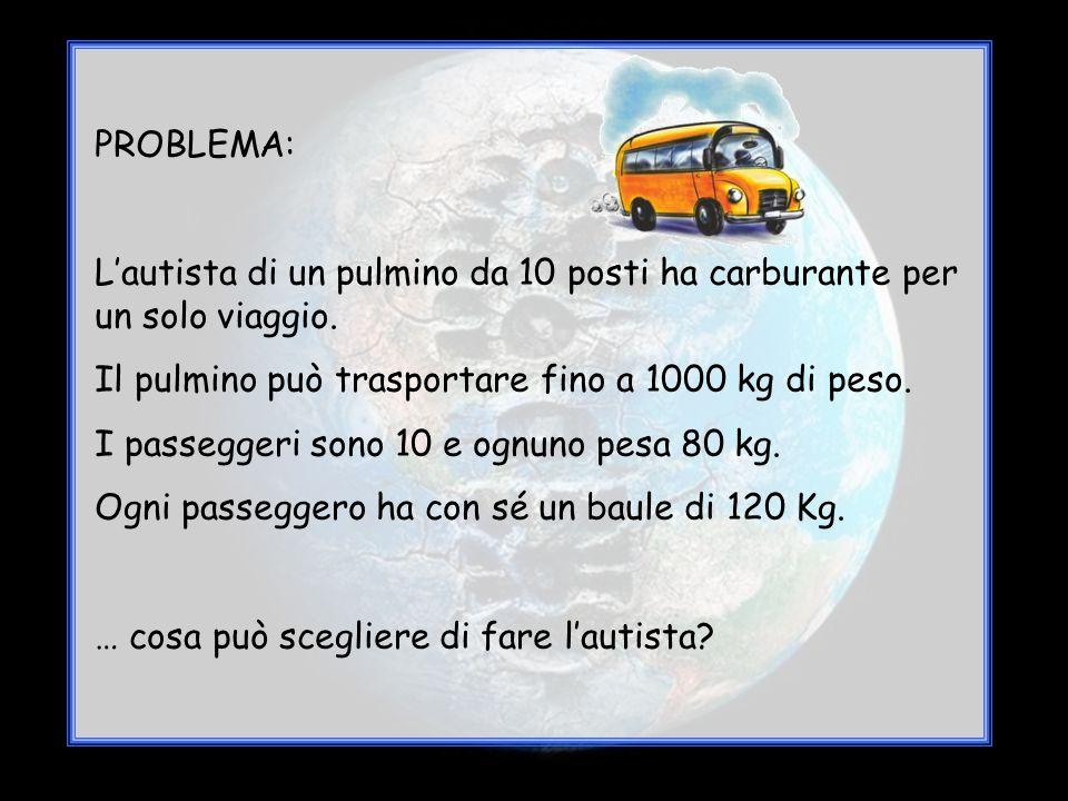 PROBLEMA: L'autista di un pulmino da 10 posti ha carburante per un solo viaggio. Il pulmino può trasportare fino a 1000 kg di peso. I passeggeri sono