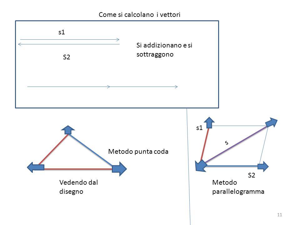 Gli spostamenti e le grandezze vettoriali origine Verso direzione Modulo o intensità 10