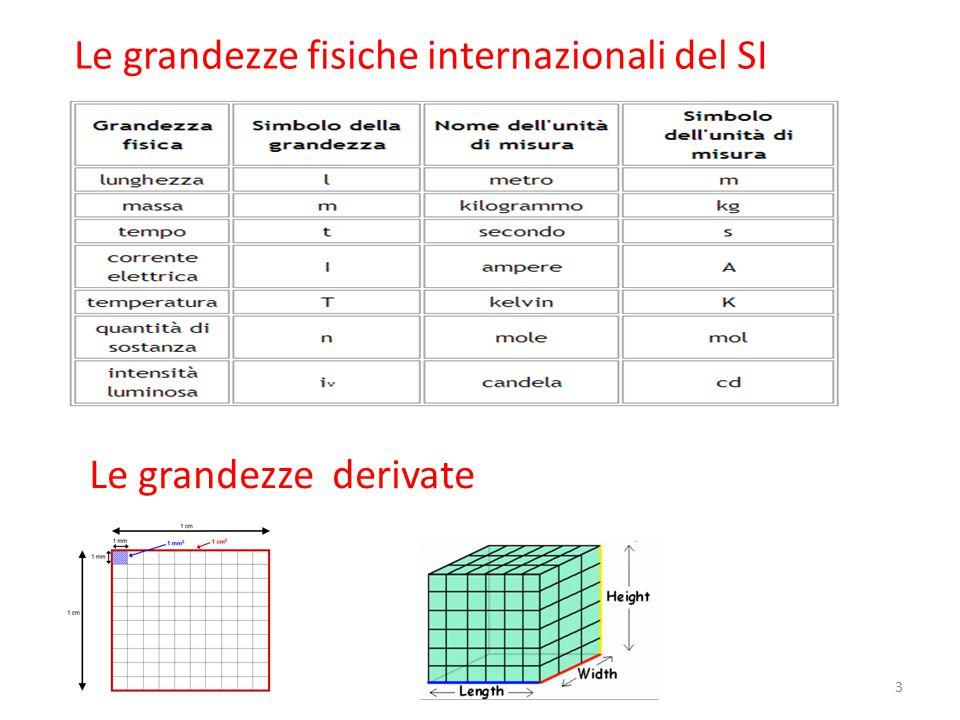 Le grandezze fisiche internazionali del SI Le grandezze derivate 3