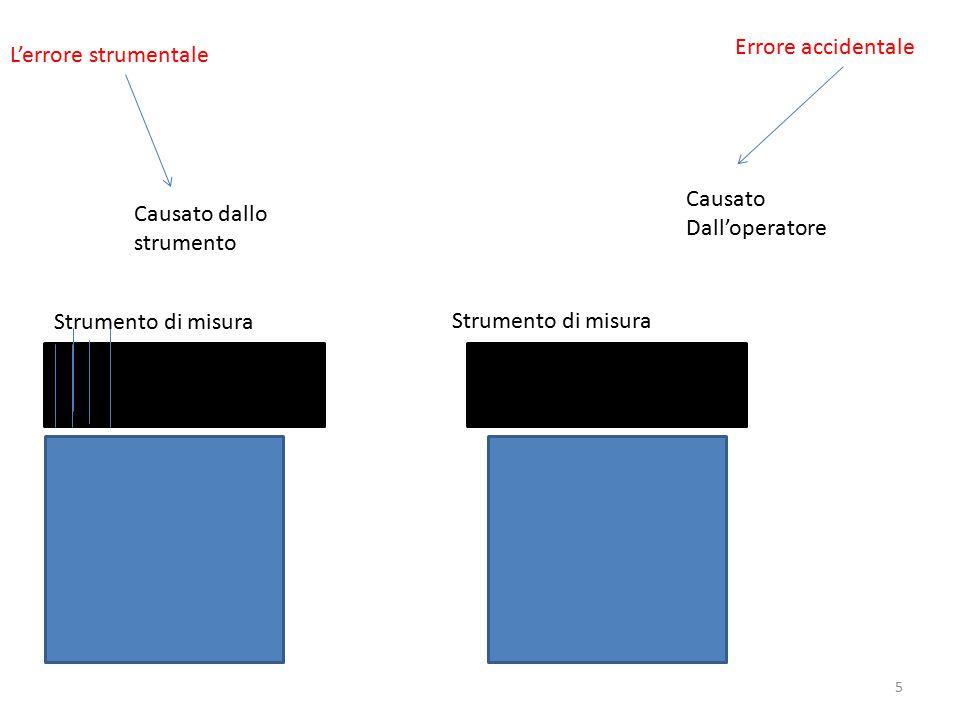 L'errore strumentale Errore accidentale Causato dallo strumento Causato Dall'operatore Strumento di misura 5