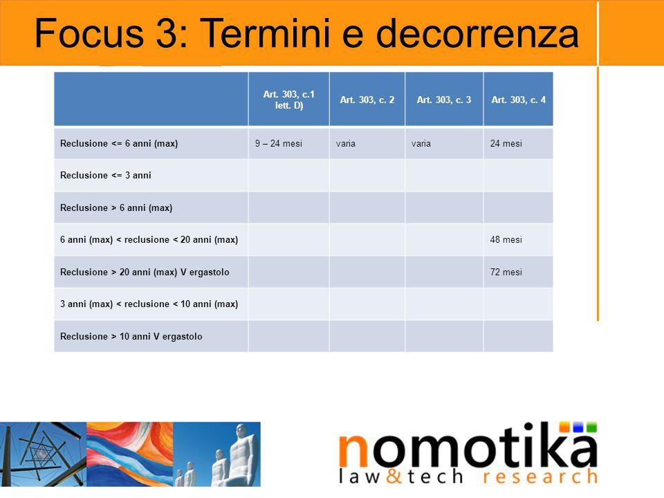 Focus 3: Termini e decorrenza Art. 303, c.1 lett. D) Art. 303, c. 2Art. 303, c. 3Art. 303, c. 4 Reclusione <= 6 anni (max)9 – 24 mesivaria 24 mesi Rec