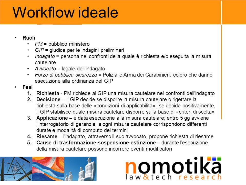 Workflow ideale Ruoli PM = pubblico ministero GIP = giudice per le indagini preliminari Indagato = persona nei confronti della quale è richiesta e/o e