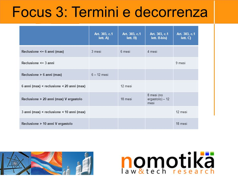 Focus 3: Termini e decorrenza Art.303, c.1 lett. D) Art.