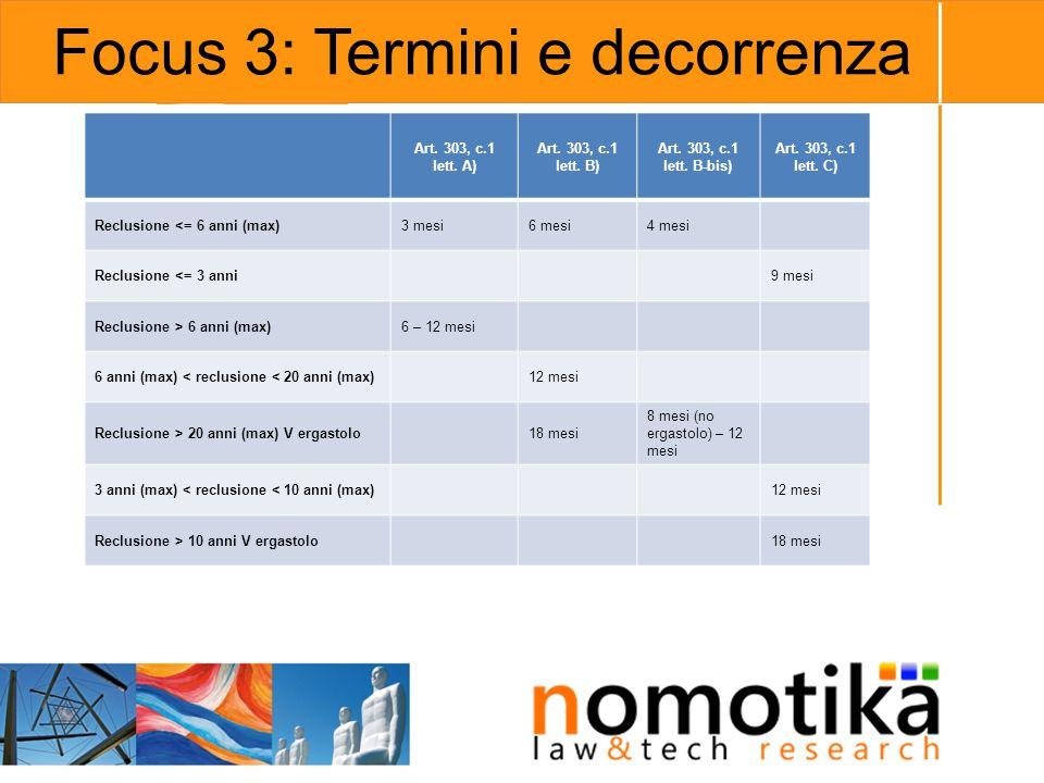 Focus 3: Termini e decorrenza Art. 303, c.1 lett. A) Art. 303, c.1 lett. B) Art. 303, c.1 lett. B-bis) Art. 303, c.1 lett. C) Reclusione <= 6 anni (ma